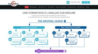 Apprendre l'Anglais : Westmill